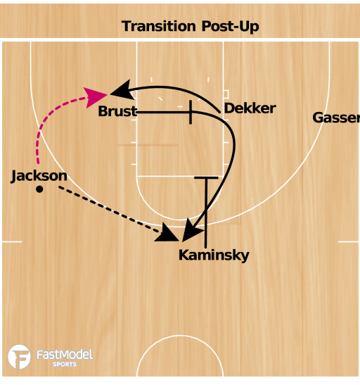 Basketball Play - Wisconsin Transition Post