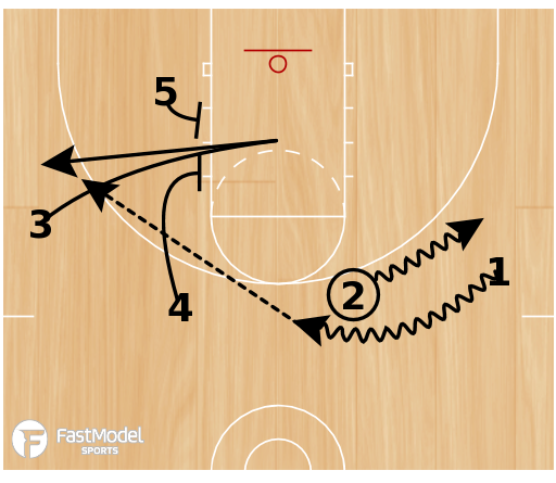 Basketball Play - D2 Elevator
