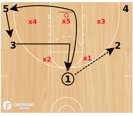Basketball Play - Cutters vs Zone