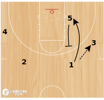 Basketball Play - Modified Flex (USA)