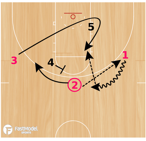 Basketball Play - Mover Blocker (LANE-LANE)