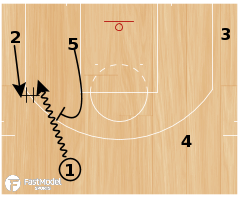 Basketball Play - BYU DHO PNR Motion