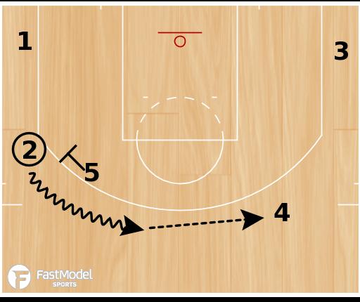 Basketball Play - BYU DHO PNR Motion