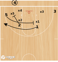 Basketball Play - Chris Mooney Richmond Spiders Inbounds Slip Play
