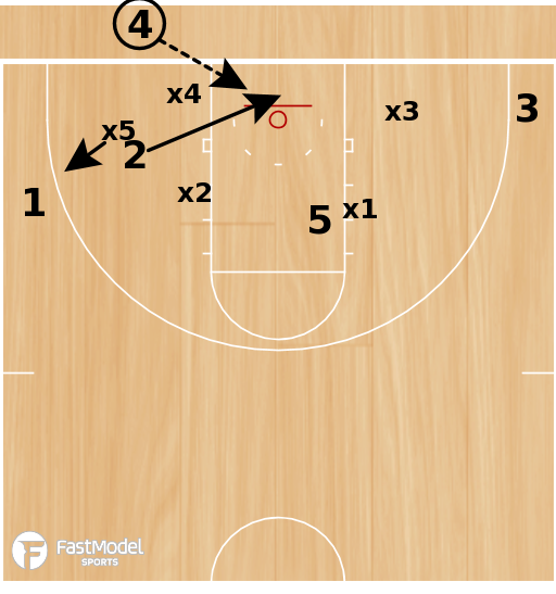 Basketball Play - Chris Mooney Richmond Spiders Inbounds Slip Play