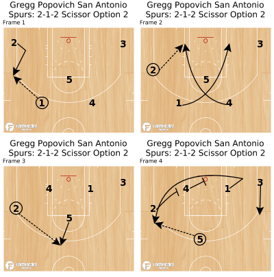 Basketball Play - Gregg Popovich San Antonio Spurs: 2-1-2 Scissor Option 2