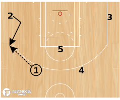 Basketball Play - Gregg Popovich San Antonio Spurs: 2-1-2 Scissor Option 2