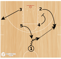 Basketball Play - Play of the Day 06-16-12: Box Wing PnR