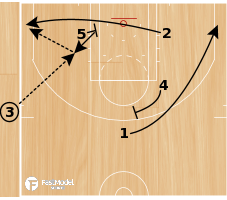 Basketball Play - Post Boomerang