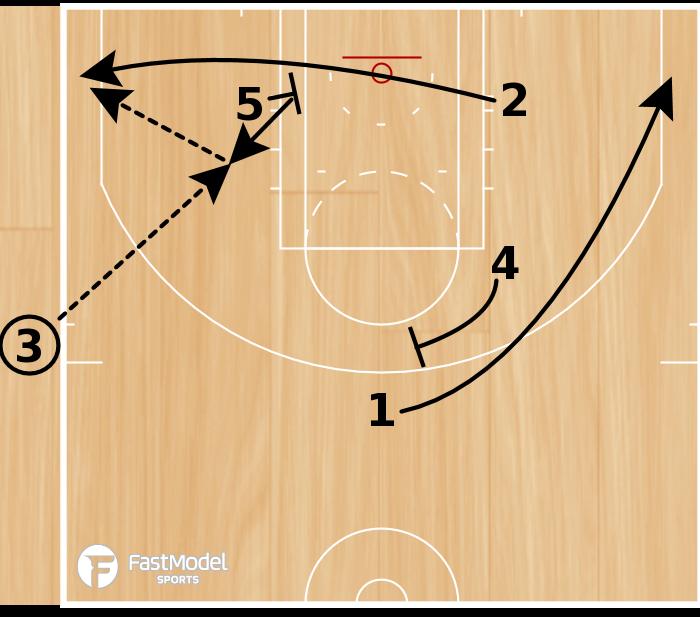 Basketball Play - Post Boomerang