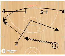 Basketball Play - 2 High