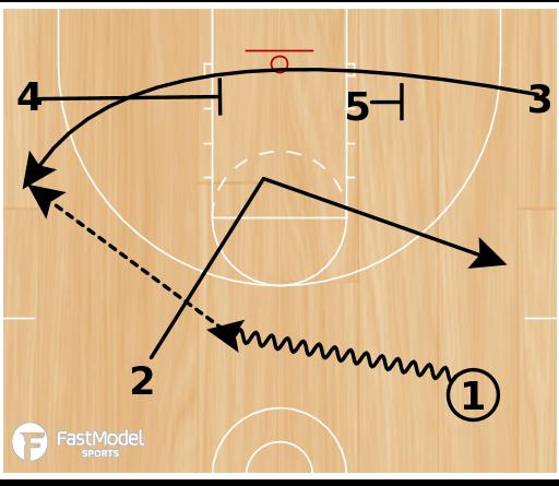Basketball Play - 2 High