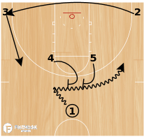 Basketball Play - Play of the Day 06-17-12: Horns Double Overload