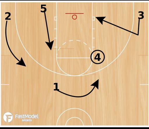 Basketball Play - Cleveland