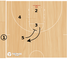 Basketball Play - Vandy-SLOB