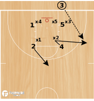 Basketball Play - UWGB BLOB vs 2-3