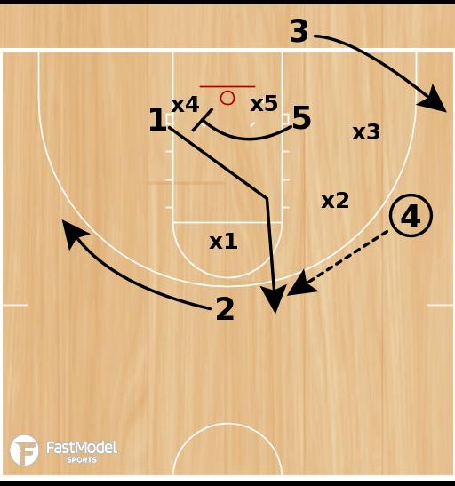 Basketball Play - UWGB BLOB vs 2-3