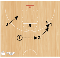 Basketball Play - Indiana
