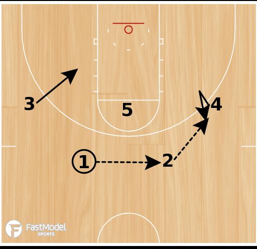 Basketball Play - Indiana