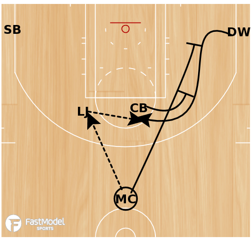 Basketball Play - Play of the Day 06-18-12: Horns Stagger Lob