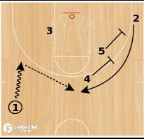 Basketball Play - DePaul Double Stagger Loop