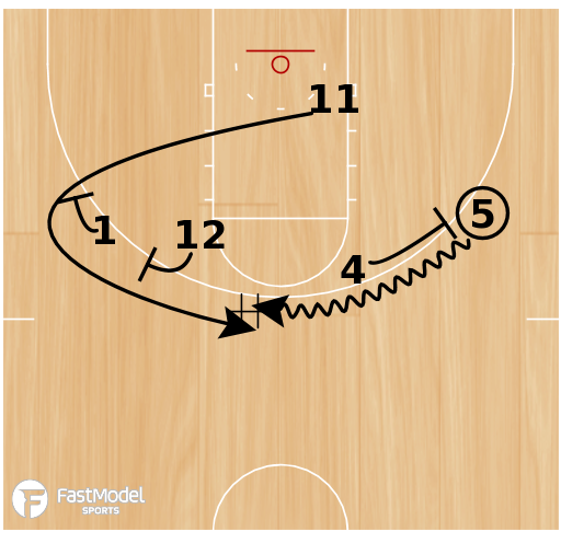 Basketball Play - Indiana Hoosiers: Box to 1-4 High
