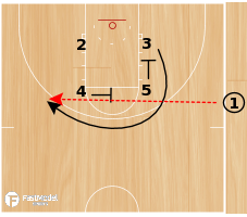 Basketball Play - Phoenix Suns SLOB