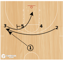 Basketball Play - Play of the Day 06-19-12: 1-4 High Side PnR