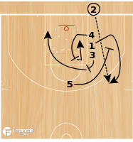Basketball Play - Line Back