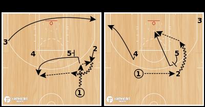 Basketball Play - Boomerang Quick