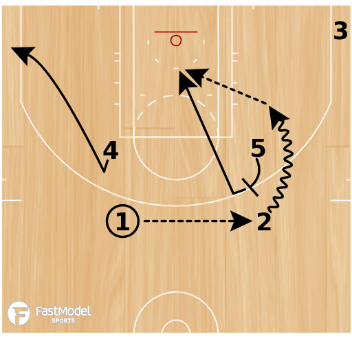 Basketball Play - Boomerang Quick