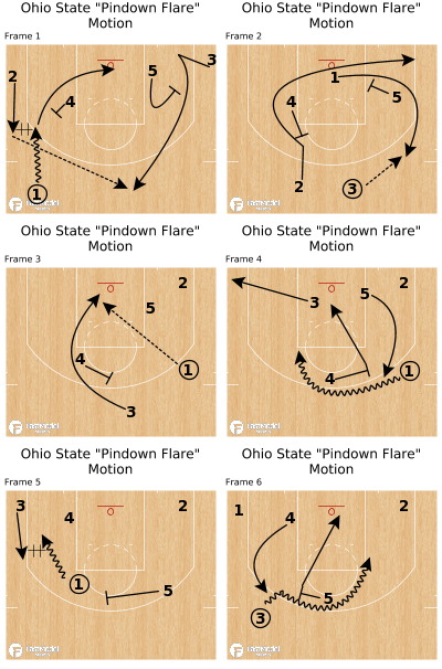 """Basketball Play - Ohio State """"Pindown Flare"""" Motion"""