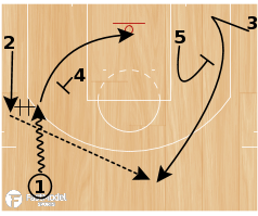 "Basketball Play - Ohio State ""Pindown Flare"" Motion"