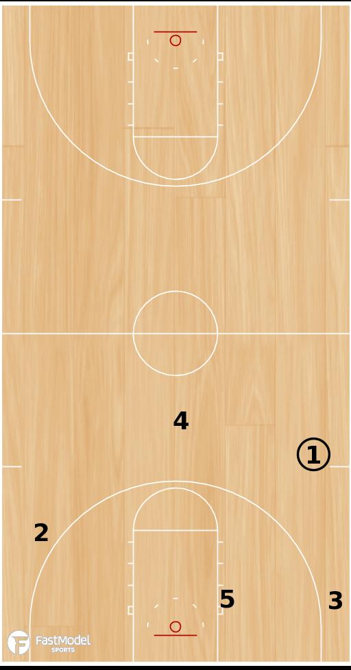 Basketball Play - UNC Tar Heels Primary Break
