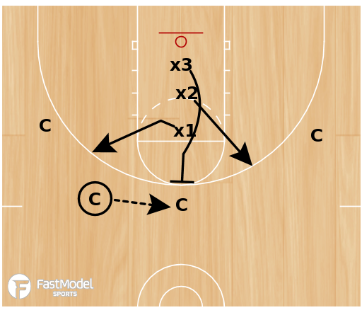 Basketball Play - 3 Line Close Out to Help