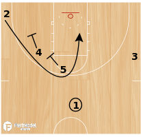 Basketball Play - BYU Loop
