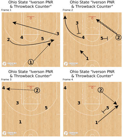 """Basketball Play - Ohio State """"Iverson PNR & Throwback Counter"""""""