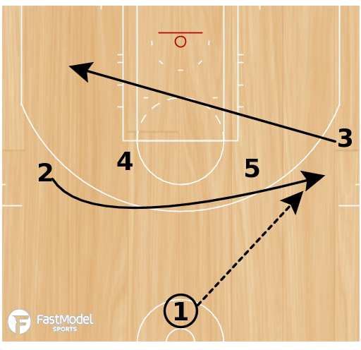 "Basketball Play - Ohio State ""Iverson PNR & Throwback Counter"""