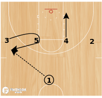 Basketball Play - Play of the Day 06-21-12: 1-4 Side Iso
