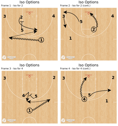 Basketball Play - Iso Options