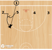 Basketball Play - Play of the Day 06-22-12: 3 for Shooter