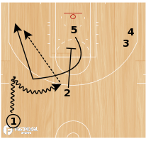 "Basketball Play - Iowa State ""25 Slip"""