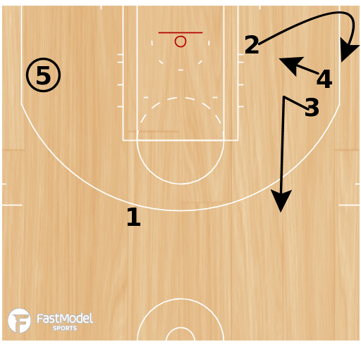 """Basketball Play - Iowa State """"25 Slip"""""""