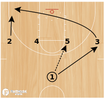 Basketball Play - Montana Horns DHO