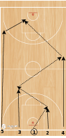 Basketball Play - HUBIE DRILL