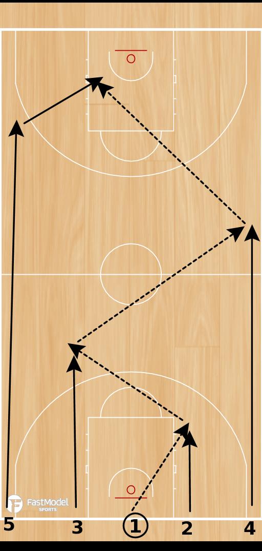 Basketball Play - HUBIE DRILL