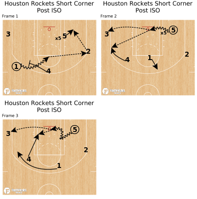 Basketball Play - Houston Rockets Short Corner Post ISO