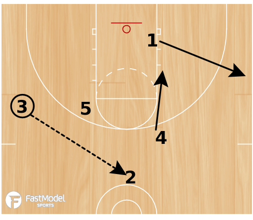 Basketball Play - Play of the Day 06-23-12: 3 Special