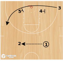 Basketball Play - Manhattan 2 Guard Front