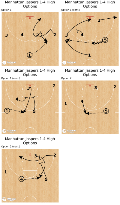 Basketball Play - Manhattan Jaspers 1-4 High Options